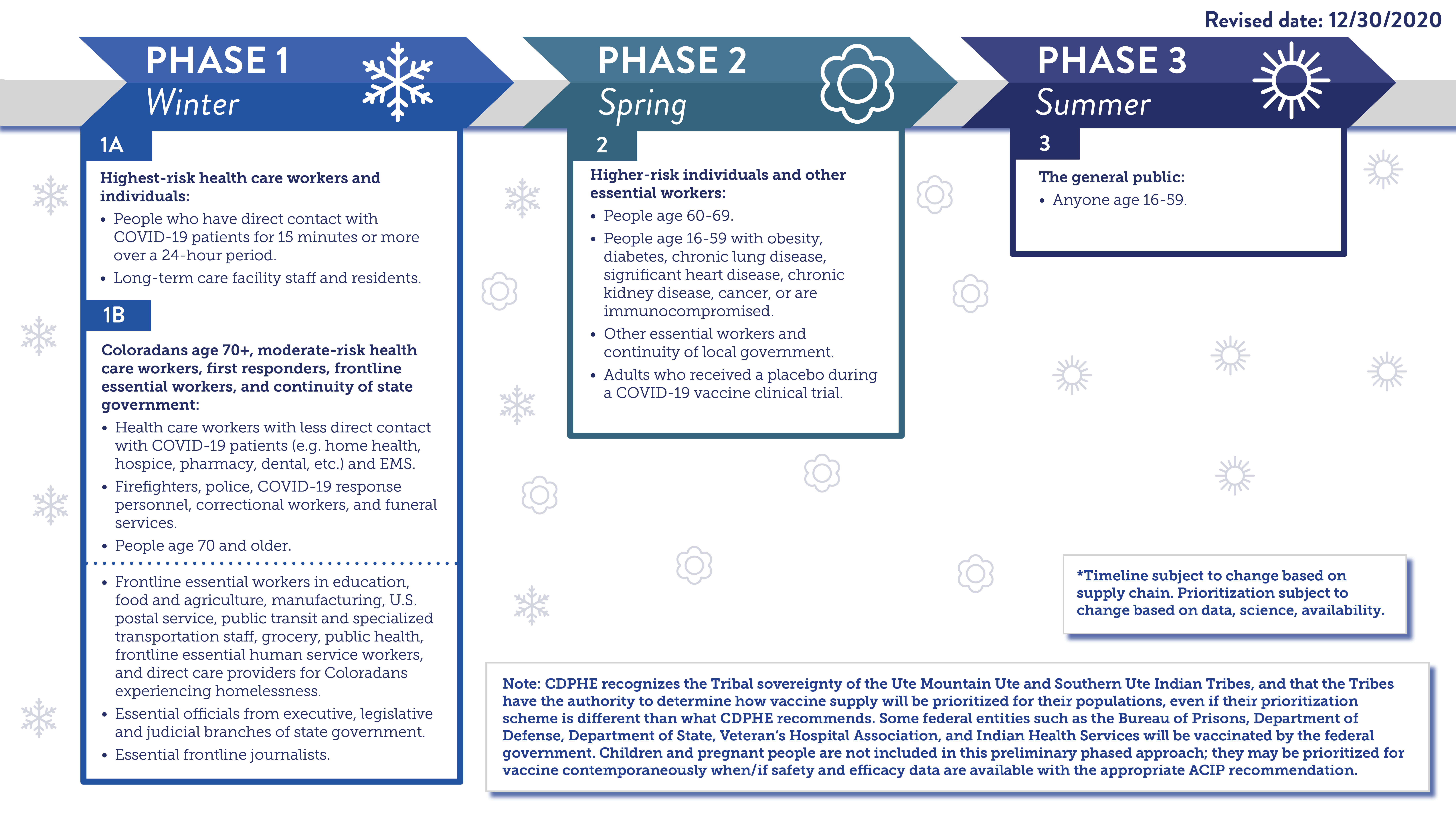 Phase Timeline for Vaccines in Colorado